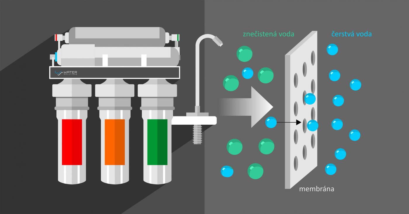 Reverzná osmóza ako najdokonalejší filter na úpravu vody