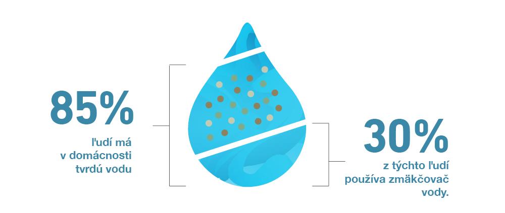 Používanie zmäkčovača vody